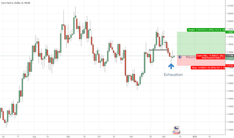 EURUSD: Exhaustion + moving up trend