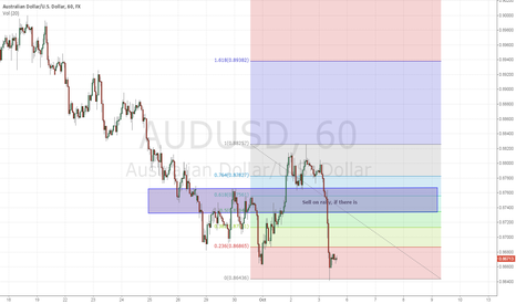 AUDUSD: AUDUSD Simpleton short on rally