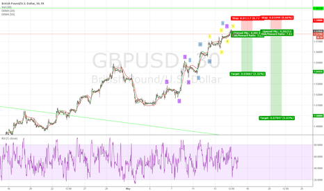 GBPUSD: GBP Election 5th Wave Extenstion Blow Off