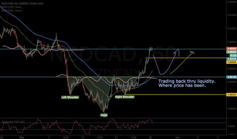 NZDCAD: NZDCAD-Reversal to Trend Up