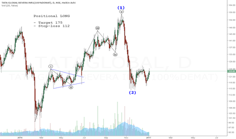 TATAGLOBAL: Tata Global Bev. - an Elliott Wave perspective