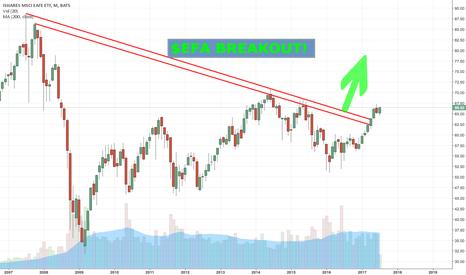 EFA: $EFA BREAKOUT 15YEAR CHART