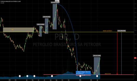 PBR: Brazilian Oil