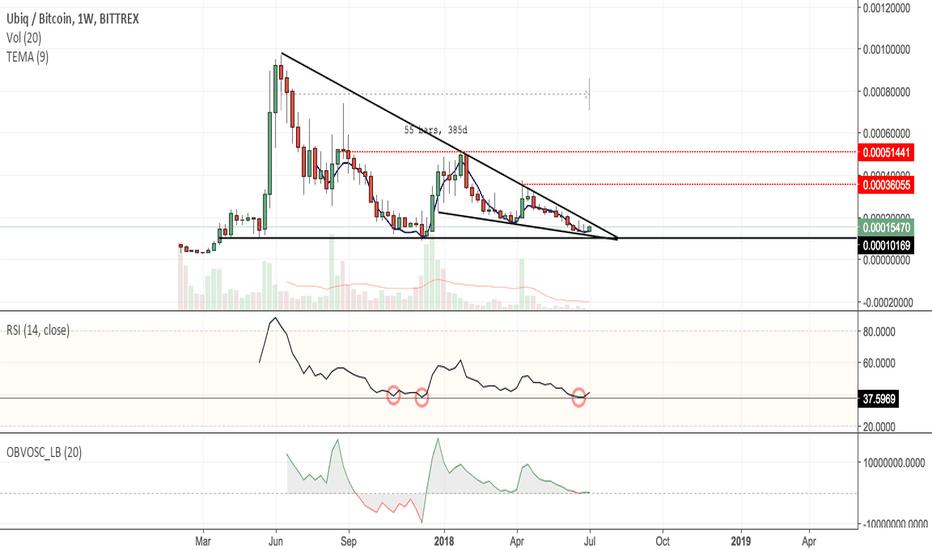 ubiq btc tradingview