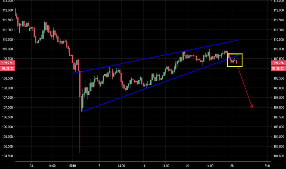 USDJPY: USD/JPY - Rising wedge starting to break to the downside