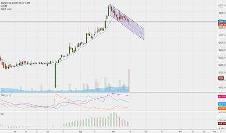BAJAJHLDNG: Short Bajaj Holdings