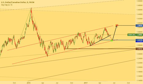 USDCAD: UsdCad waiting for break or jump up
