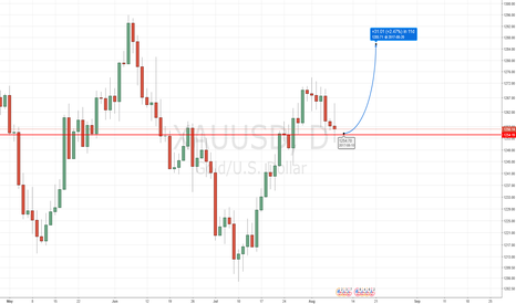 XAUUSD: Gold at make break level 1254.19