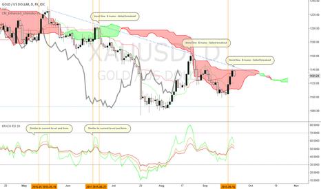 XAUUSD: Gold - Trendline & Kumo Failed Breakout