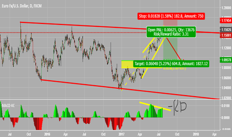 EURUSD: negative real divergence