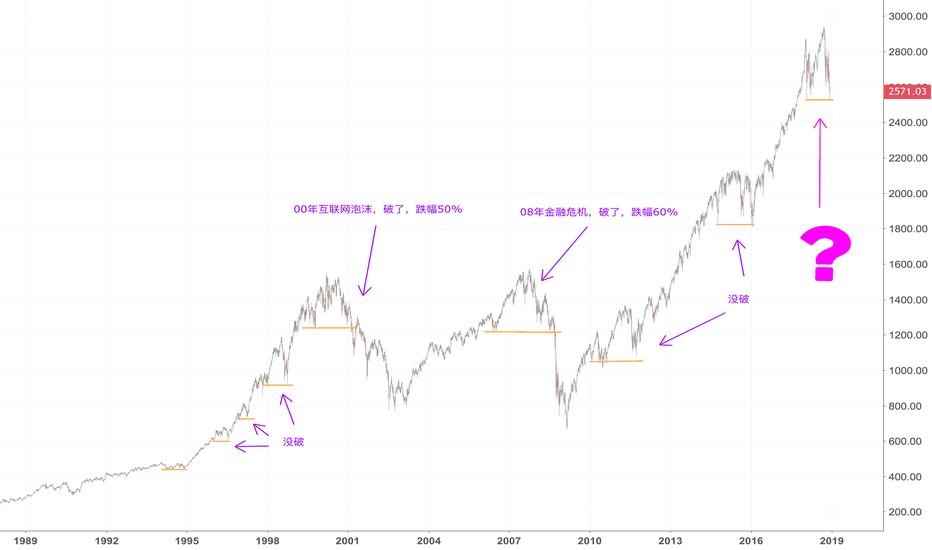 SPX: 美股即将迎来渡劫时刻