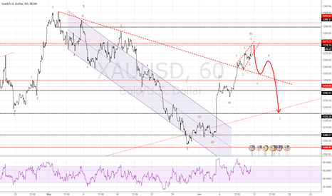 XAUUSD: GOLD have oppotunity for short