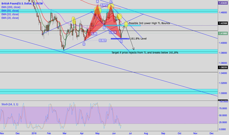 GBPUSD: GBPUSD SHORT TERM BUY THEN POSSIBLE SHORT