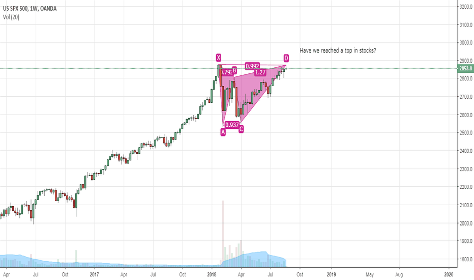 SPX500USD: Have we reached a top in stocks?