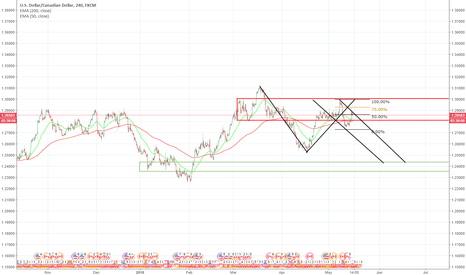 USDCAD: USDCAD Down trend possible in the coming hours.