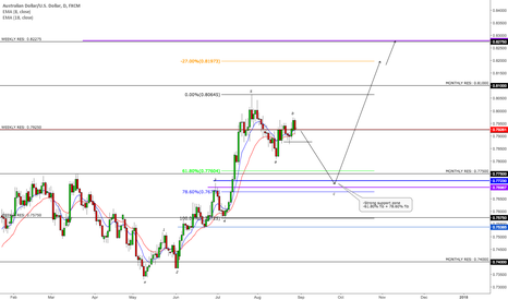 AUDUSD: AUDUSD (correction before going up)