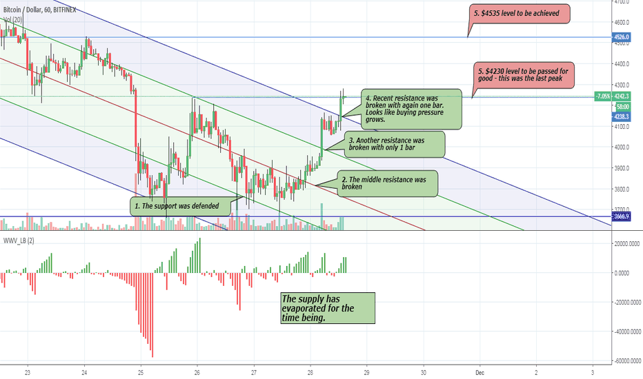 BTCUSD: BTC – are whales and institutions accumulating?