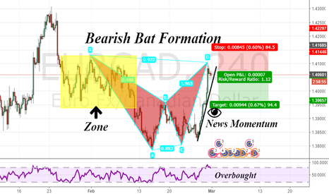 EURCAD: Everything Have An End