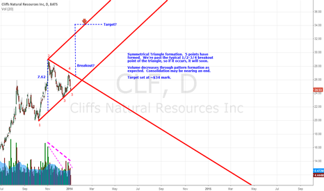 CLF: Bullish Symmetrical Triangle - CLF