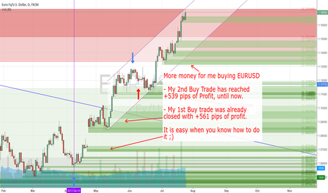 EURUSD: Buy Trade +539 pips reached until now. I let it run for more.