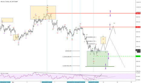 BTCUSD: CRYPTO of the week BTCUSD entry triggered so what is next?