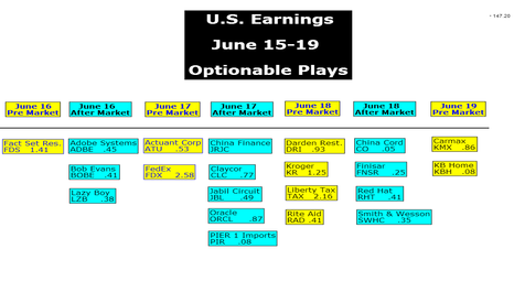 XSP: U.S. Earnings June 15-19 Optionable Trades
