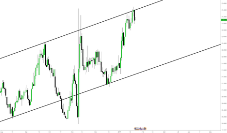 EURMXN: EURMXN - CHANNEL SHORT