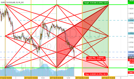 EURUSD: nice place to long GANN ANGELS