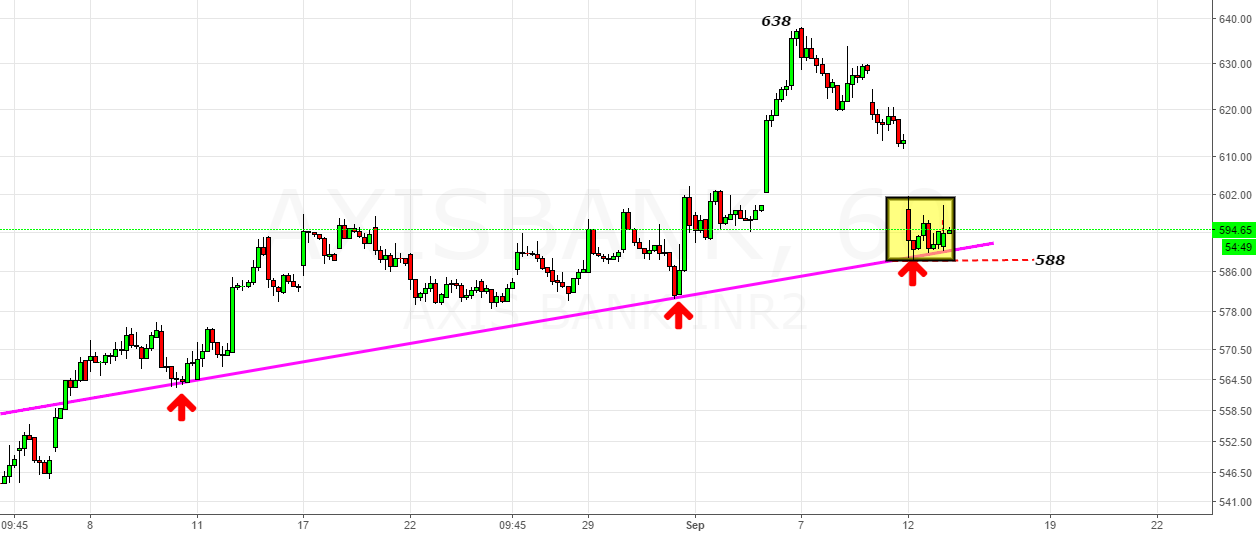 Axis Bank- Let the Rising Trendline Be Broken