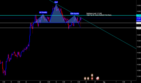 CHFJPY: CHF/JPY Head and Shoulder w/ Triple Top 4H