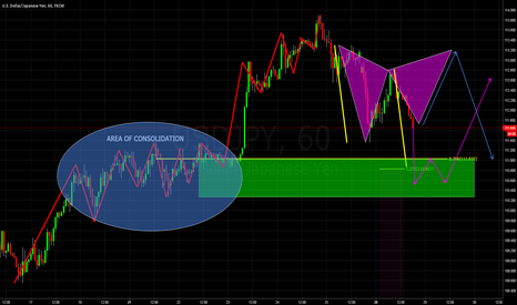 USDJPY: 2 POTENTIAL TRADE SETUPS ON USDJPY