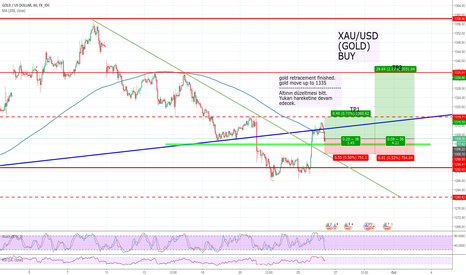 XAUUSD: ZP_FOREX, XAU/USD(GOLD), H1, BUY