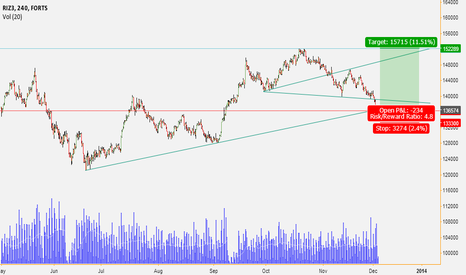 RTS1!: Trend, wolfe wave