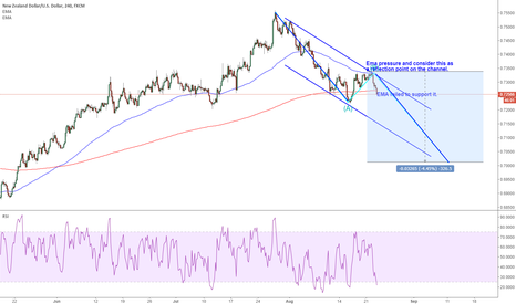 NZDUSD: NZDUSD: consider the right shoulder is lower and dropping now .
