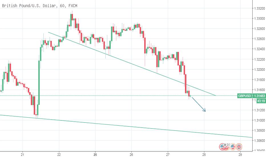 GBPUSD: GBP/USD - Phiên Mỹ 27/06/2018 Giá giảm theo kỹ thuật