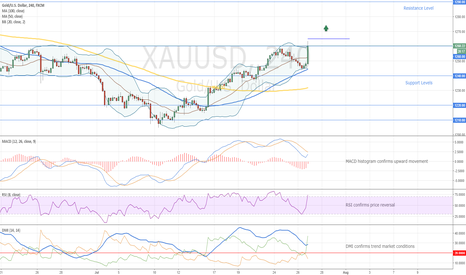 XAUUSD: Gold Trading Opportunity