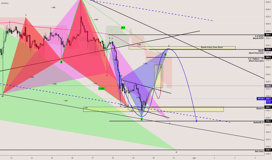 XBTUSD: XBTUSD-Bearish Shark_5-0 Pattern-Short-Satış
