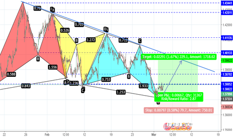 GBPUSD: GBPUSD PRZ AT BUTTERFLIES...GOING LONG FOR THIS TIME