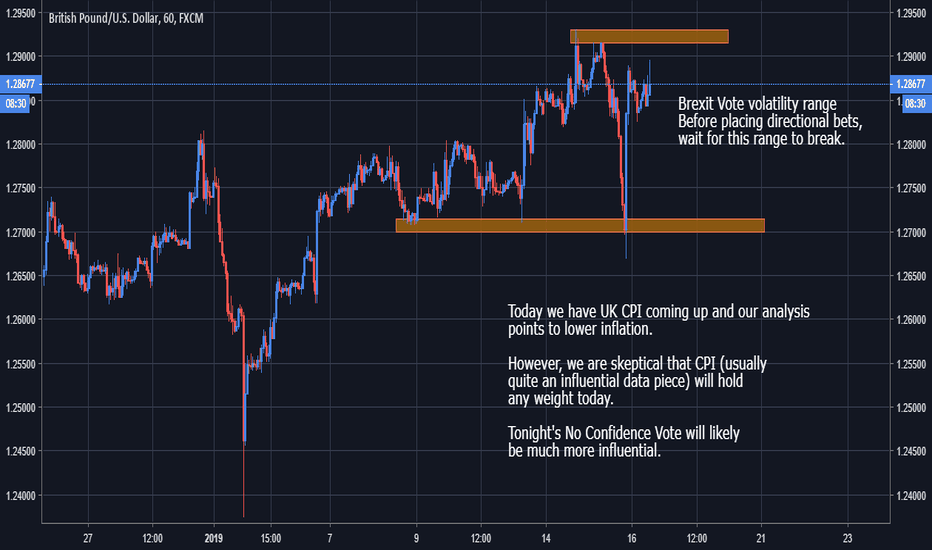 GBPUSD: GBP - UK CPI likely to be non-influential