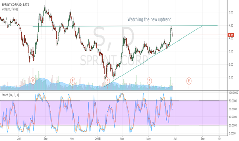 S: Watching the new uptrend