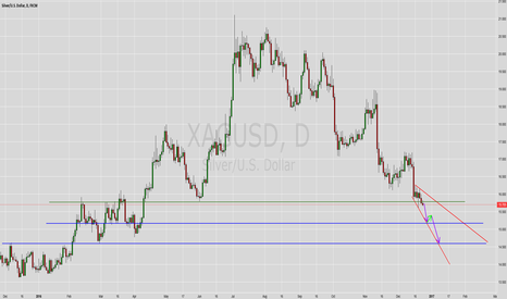XAGUSD: Wait for another opportunity imo