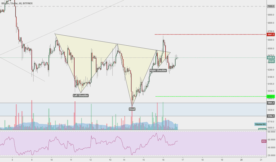 BTCUSD: Is Bitcoin struggling again?