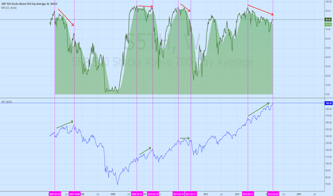 S5TH: SPY vs. S&P 500 above 200-day moving average