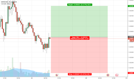 GBPCAD: GBPCAD Forex Signal