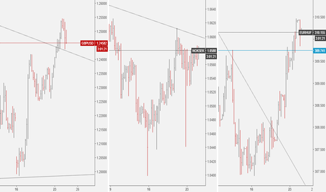 GBPUSD: GBPUSD: Correlation test with NOKSEK & EURHUF