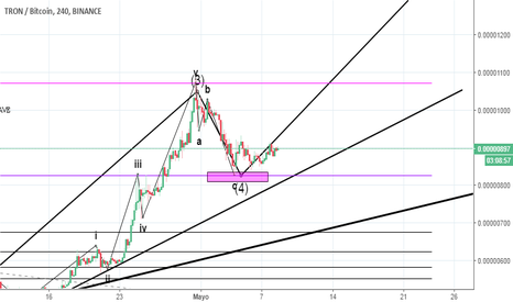 TRXBTC: TRX POSSIBLE RETRACEMENT FINISHED