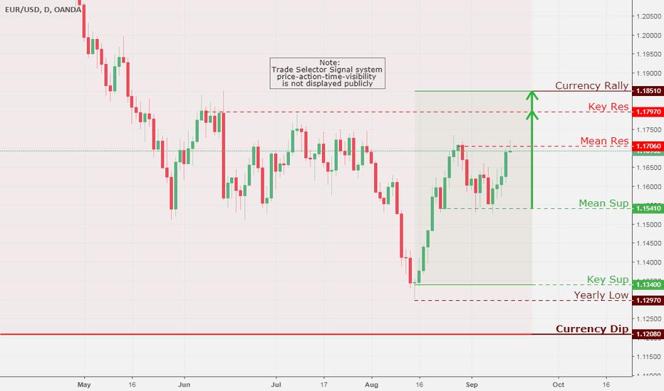 EURUSD: EUR/USD, Daily Chart Analysis 9/14