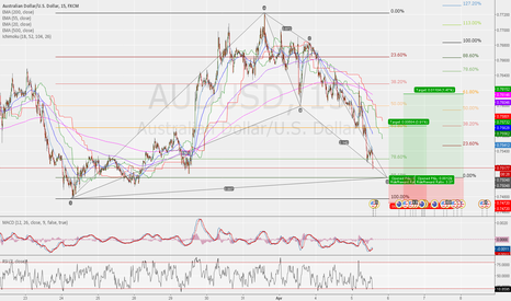 AUDUSD: Bullish BAT setup on AUDUSD