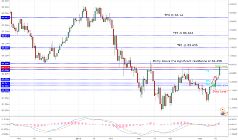 AUDJPY: Is AUDJPY continuing to reach next highs?