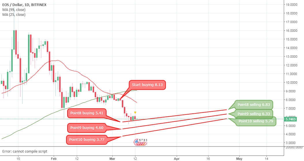 EOS-USD-Analysis by B10coin strategy - Start buying 8.13